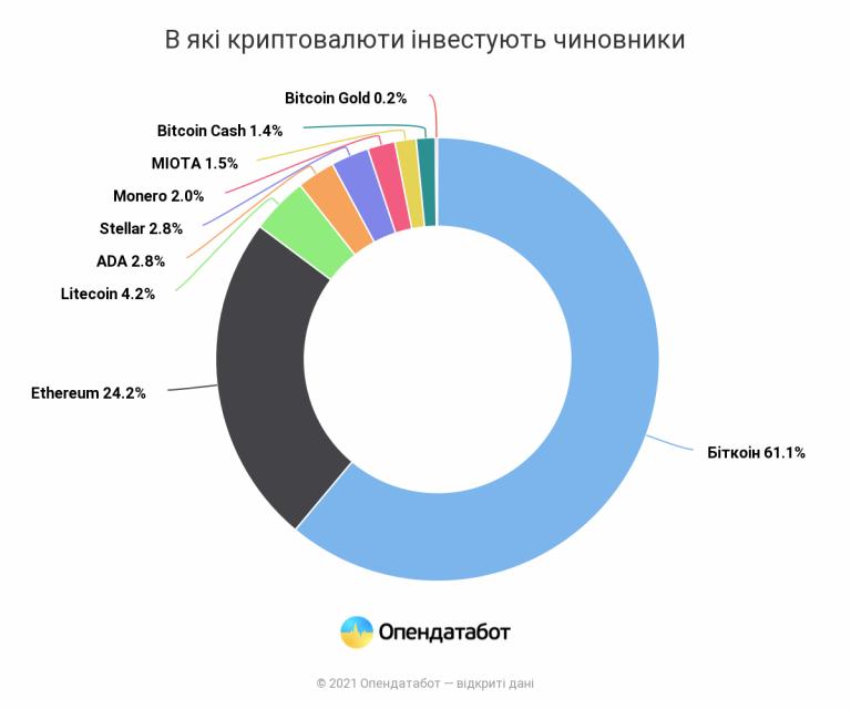 Українські депутати задекларували 46 351 біткоіни. Це понад 74 млрд грн - news, kryptovalyuta, investytsiyi, groshi