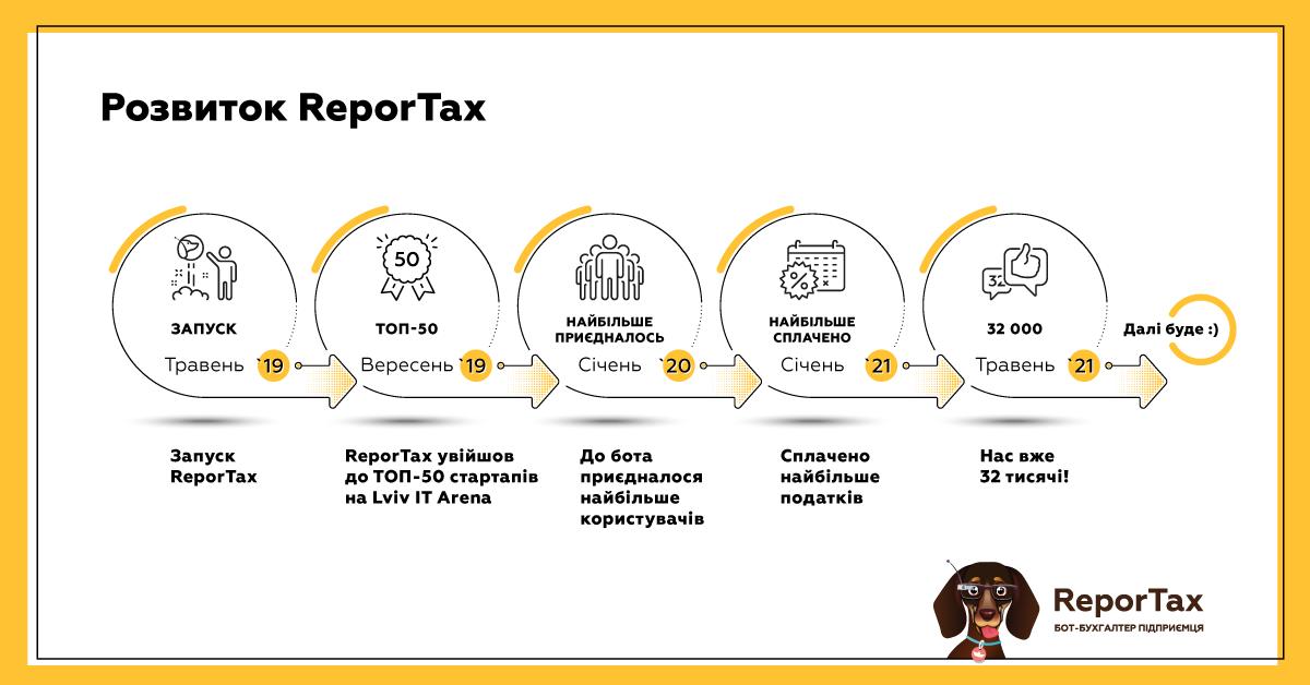 Боту-бухгалтеру ReporTax виповнюється 2 роки. Перший український бот звітності ReporTax святкує день народження - tech, press-release, news, business