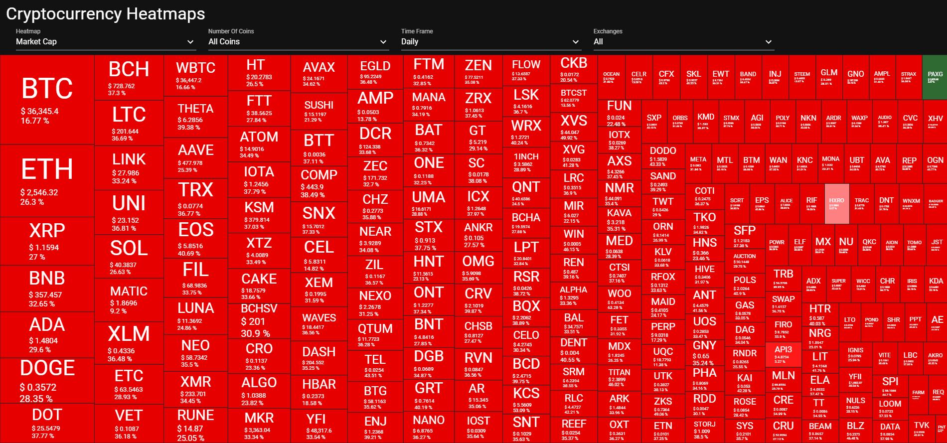 День падіння криптовалют: курс біткоїна опускався до $30 тисяч, у біржі Coinbase відключився сайт - tech, news, kryptovalyuta