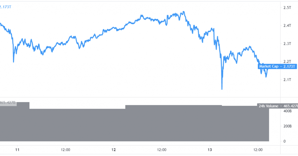 Маск одним твітом обвалив курс біткоїна, слідом - впав весь ринок крипти - tech, news, kryptovalyuta
