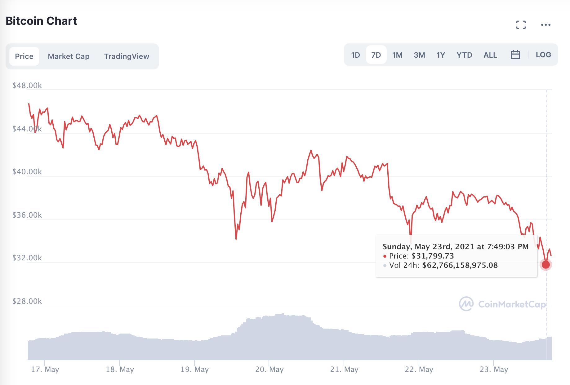 Ринок криптовалют знову просів на десятки відсотків. Що відбувається? - news, kryptovalyuta, groshi