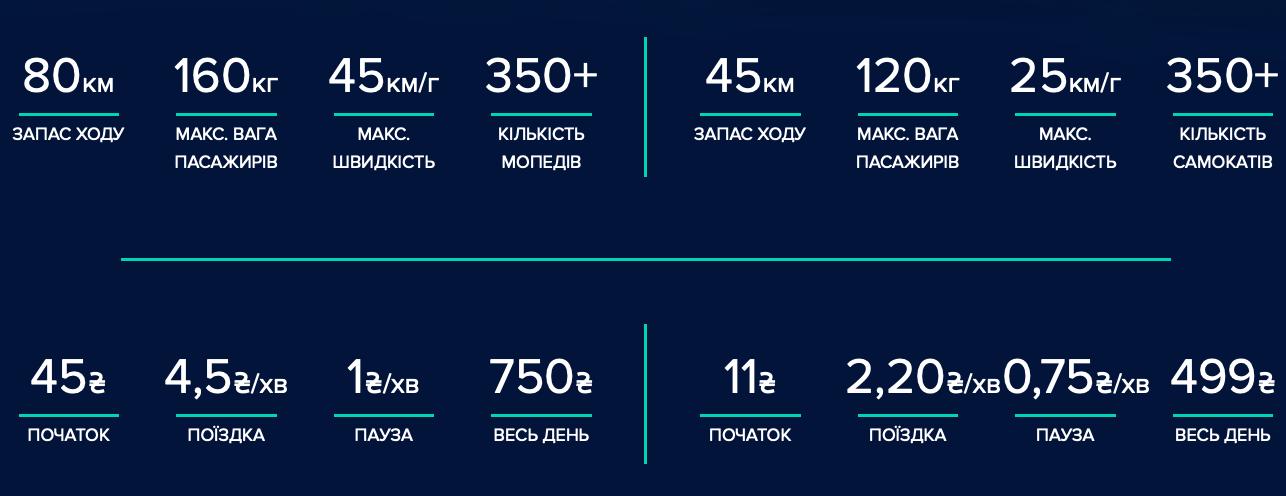 Zelectra - новий сервіс прокату самокатів та мопедів у Києві. - transport, startups, community, news