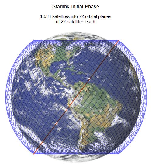 Starlink покрив майже всю поверхню планети Земля - tech, news, robots-space