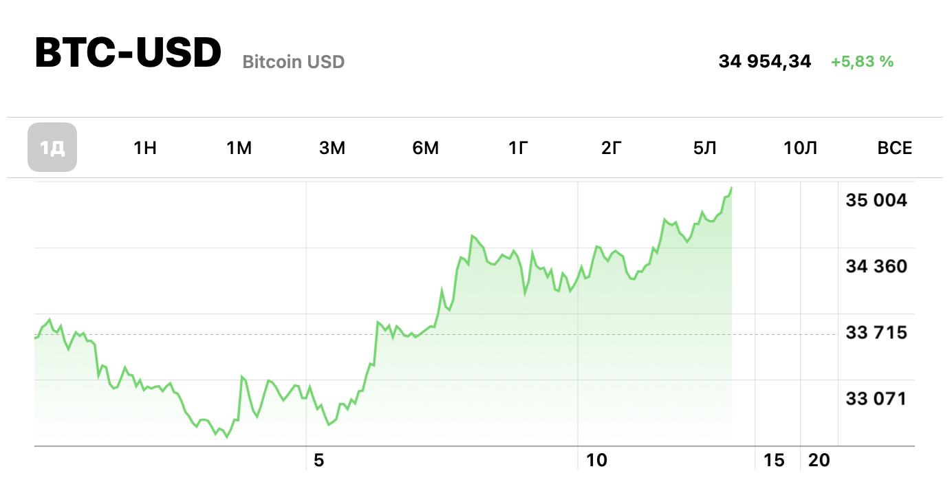 Біткоїн став офіційною валютою Сальвадора: що відбувається на ринку криптовалюти - tech, news, kryptovalyuta, groshi