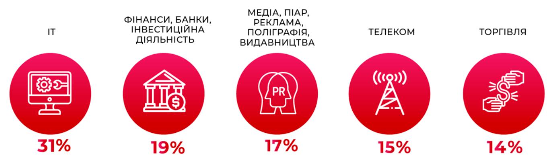 Рейтинг кращих роботодавців України в сфері ІТ - дослідження GRC.UA - news, career, hr