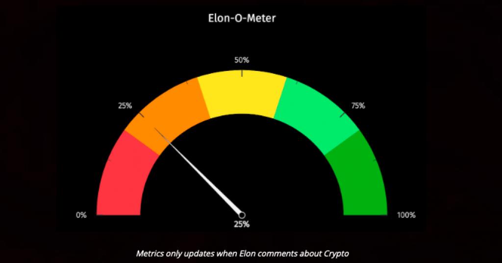 ElonOMeter - сайт, що відстежує вплив твітів Ілона Маска на крипторинок - news, kryptovalyuta, investytsiyi