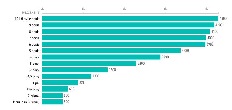 Скільки заробляють українські програмісти влітку 2021: до $5600 у архітекторів - developers, news, groshi