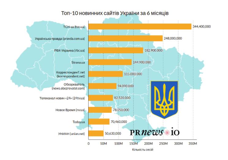 ТОП-10 новинних сайтів України за шість місяців - news