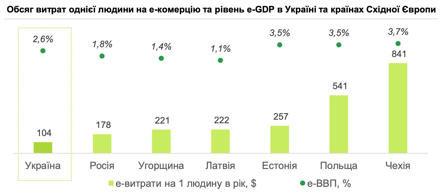 Велике дослідження ринку e-commerce в Україні - tech, news, online-marketing, business