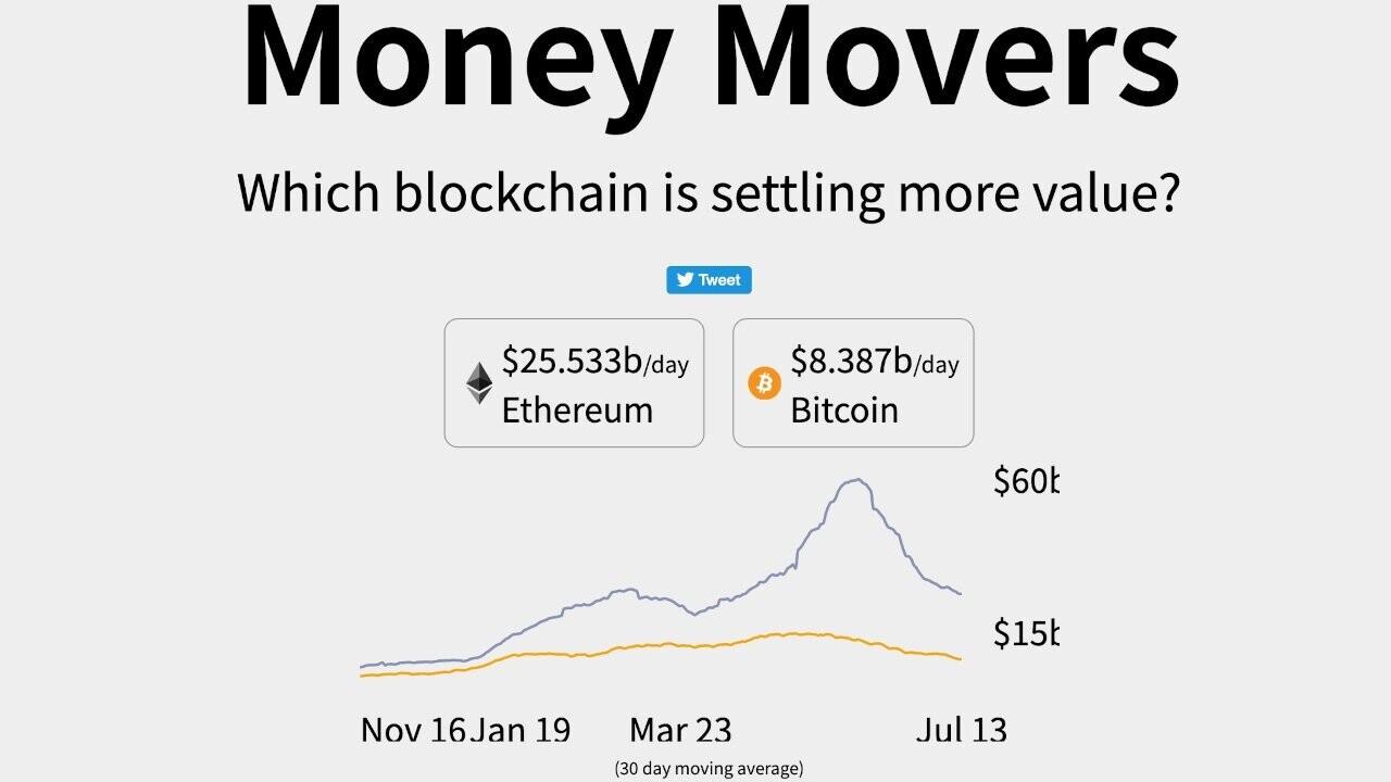 Прогноз вартості Ethereum: 7 причин чому ціна ефіру зросте - tech, news, kryptovalyuta, groshi