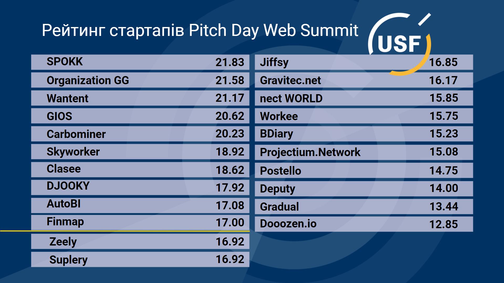 USF вибрав 10 стартапів для участі в Web Summit 2021. Конференція пройде в Лісабоні - tech, startups, news