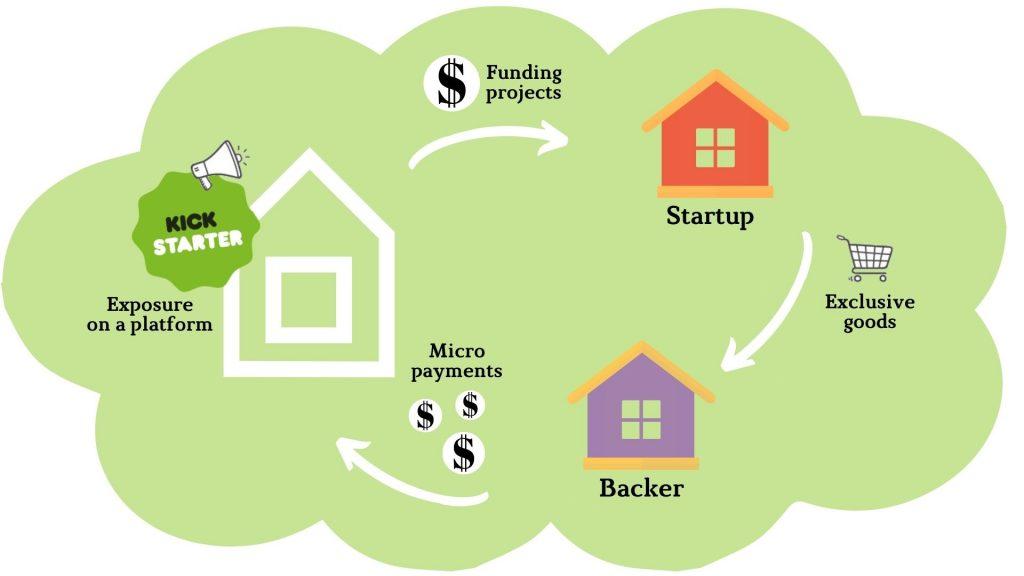 Усе про Kickstarter: а ви досі цього не знали? - home-top, startups, entrepreneurship, news, online-marketing